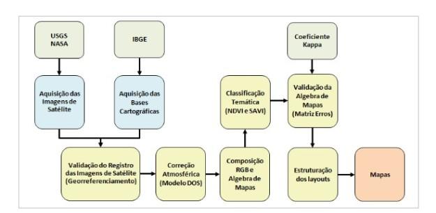 Fluxograma metodológico simplificado (Autor: André S. Alvarenga)